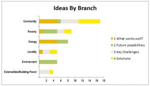 Ketso: Ideas by Branch